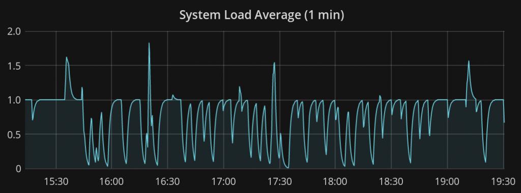 System load (1 min) en forme de créneaux