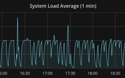 Bug : system load à 1 sans raison sur VM avec KVM et hwrng